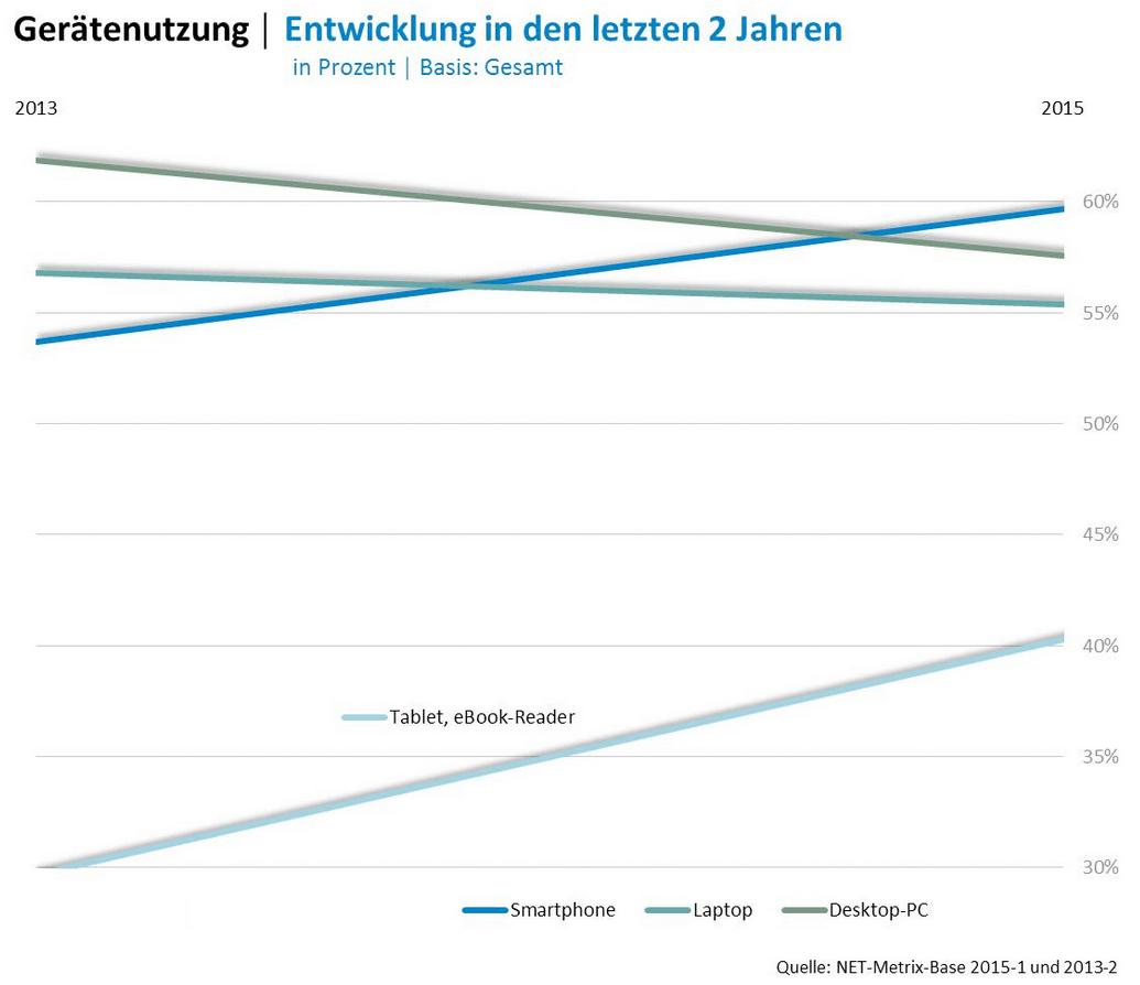Entwicklung der Gerätenutzung nach Typ zwischen 2013 und 2015