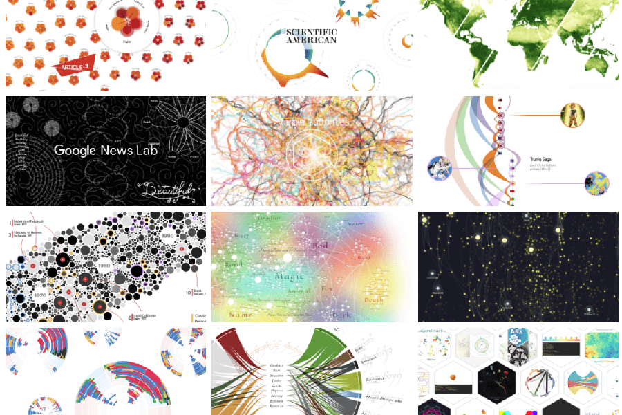 Verschiedene Arten der Datenvisualisierung