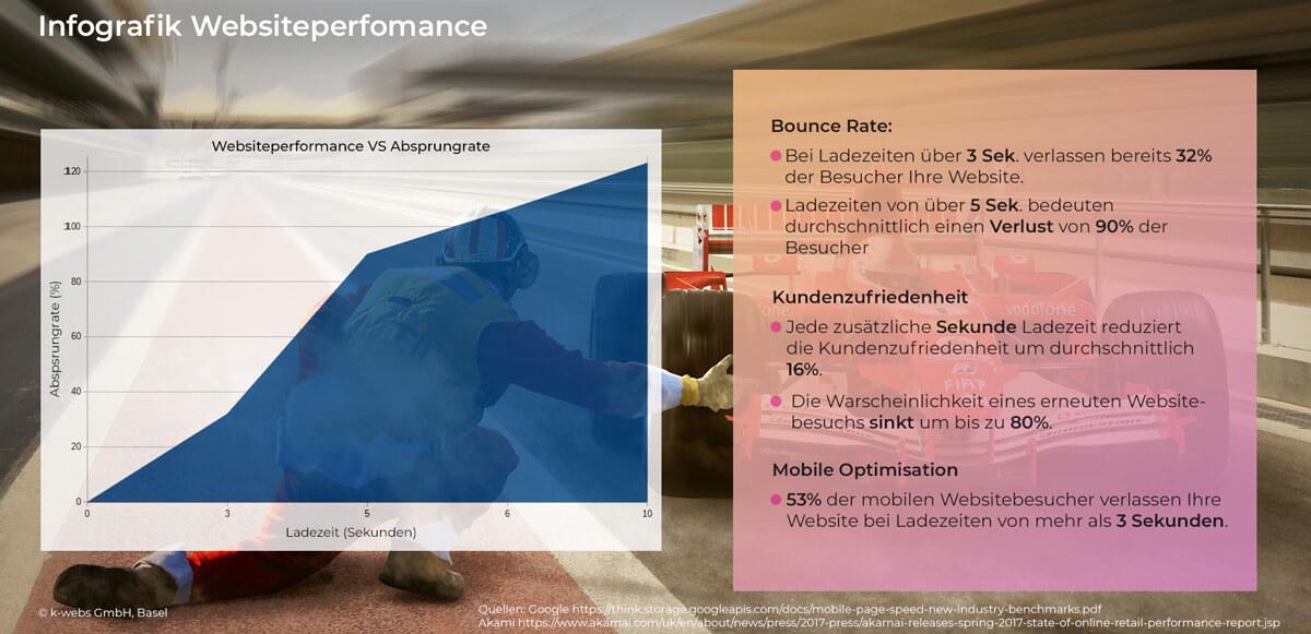 Infografik Websiteperformance