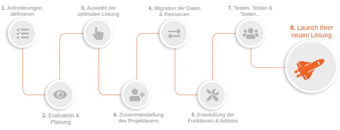 Projektplanung a la k-webs